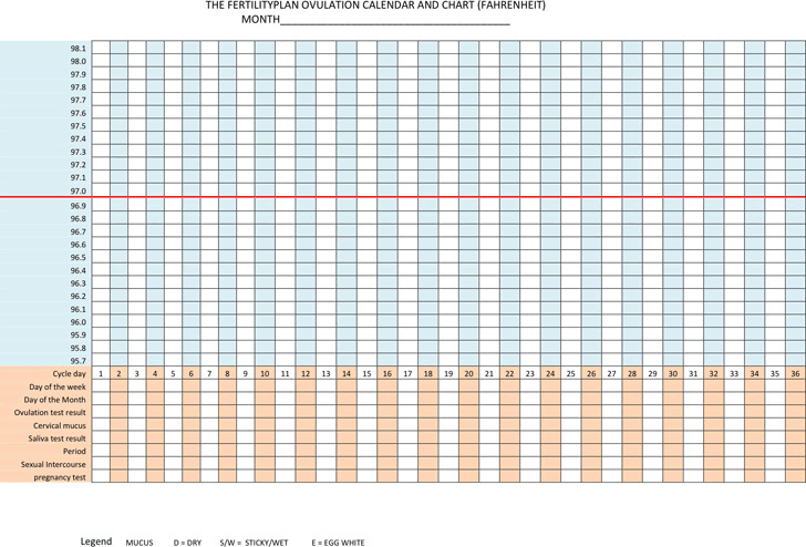 The Fertility Plan Ovulation Calendar And Chart