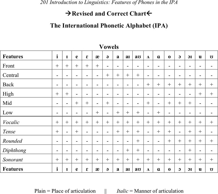 The International Phonetic Alphabet