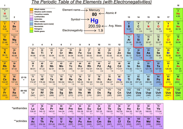 The Periodic Table of The Elements (With Electronegativities)