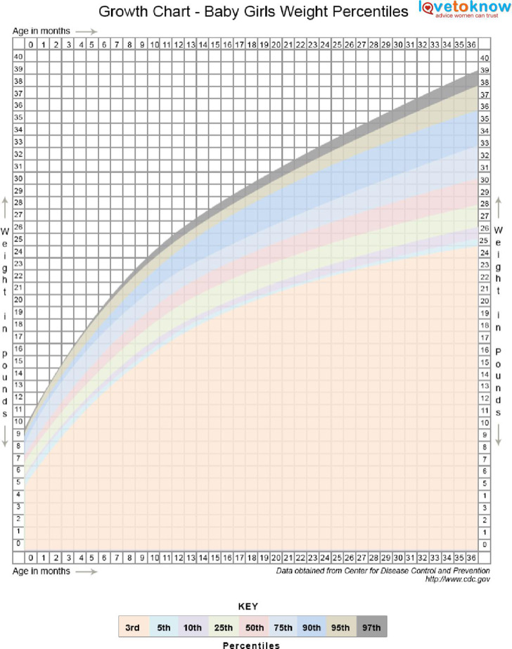 Toddler Age Weight Chart Image Collections Chart Design For Project