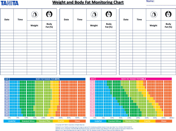 Weight And Body Fat Monitoring Chart