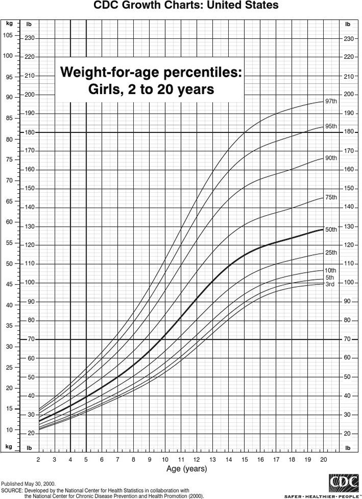 Weight-for-age Percentiles: Girls, 2 to 20 Years